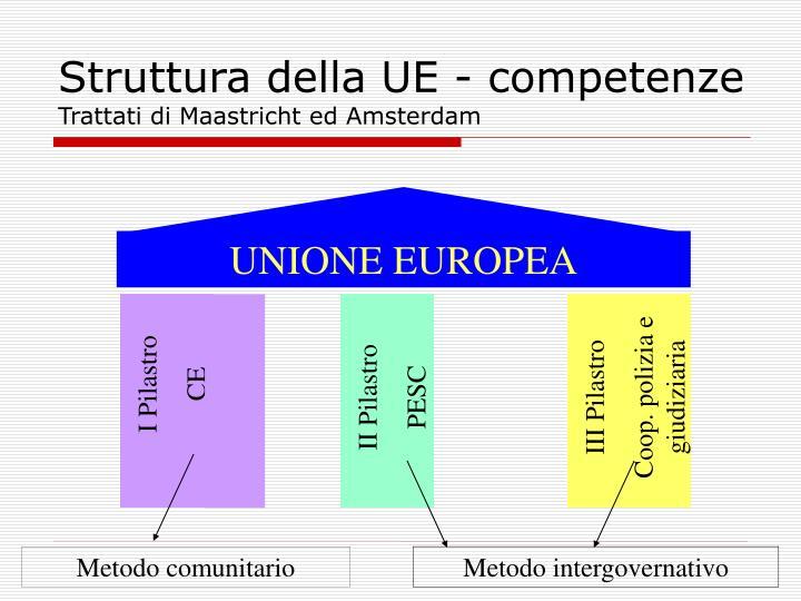 Struttura della UE - competenze