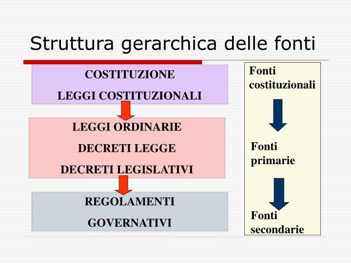 Struttura gerarchica delle fonti