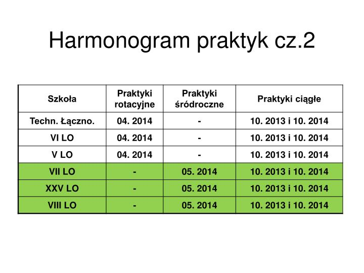 Harmonogram praktyk cz.2