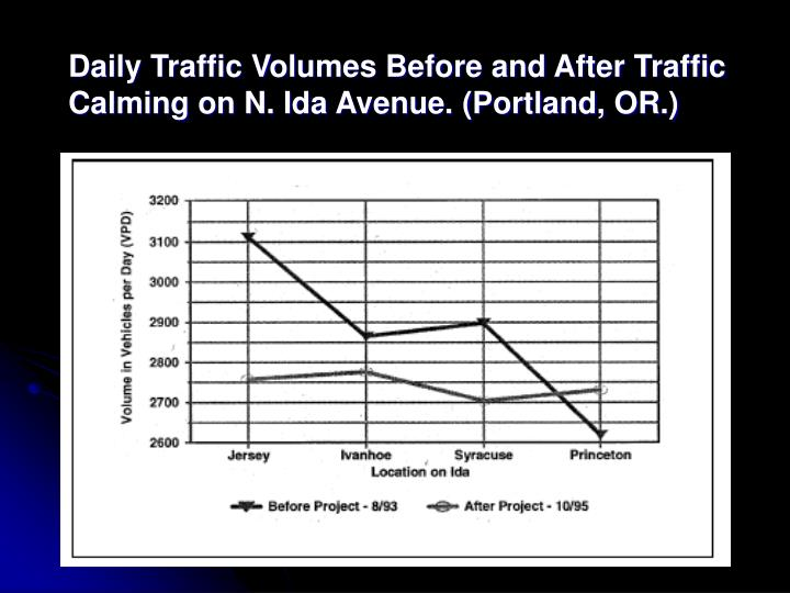 Daily Traffic Volumes Before and After Traffic Calming on N. Ida Avenue. (Portland, OR.)