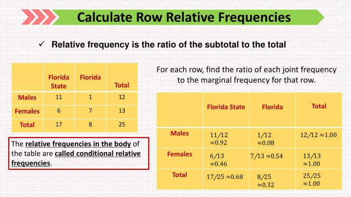Calculate Row Relative Frequencies