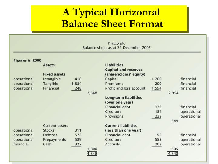 A Typical Horizontal     Balance Sheet Format