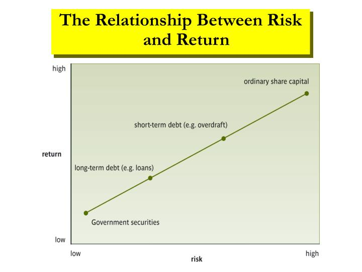 The Relationship Between Risk and Return