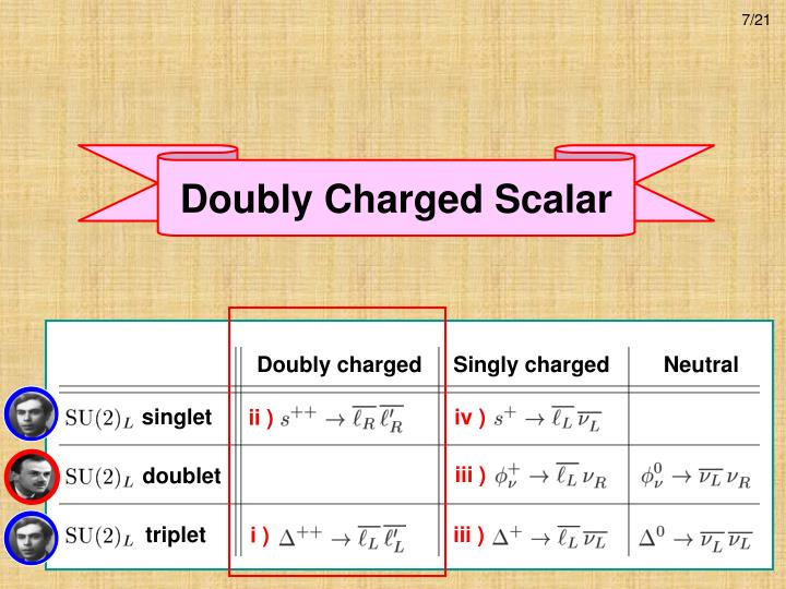 Doubly Charged Scalar