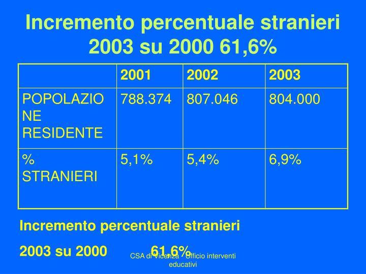 Incremento percentuale stranieri 2003 su 2000 61,6%