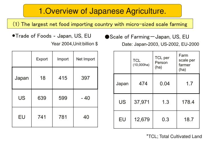 1.Overview of Japanese Agriculture.