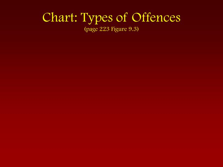 Chart: Types of Offences