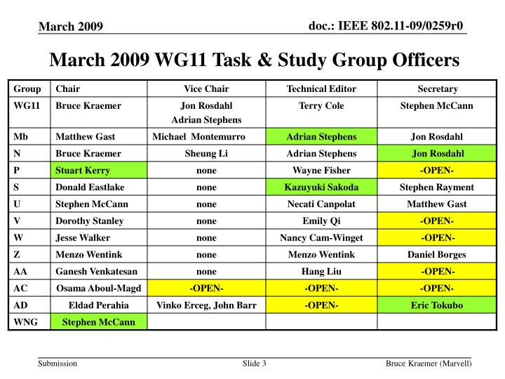 March 2009 wg11 task study group officers