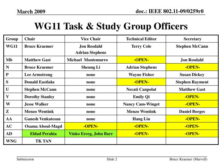 Wg11 task study group officers