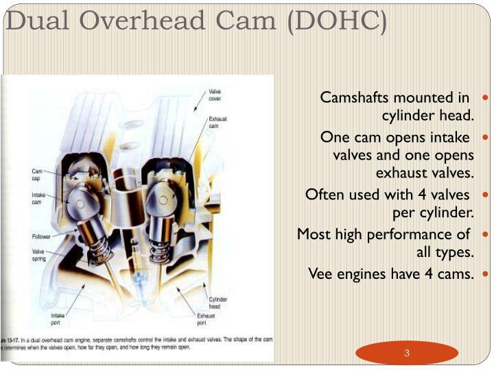 Dual Overhead Cam (DOHC)
