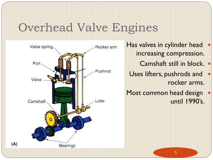 Overhead Valve Engines