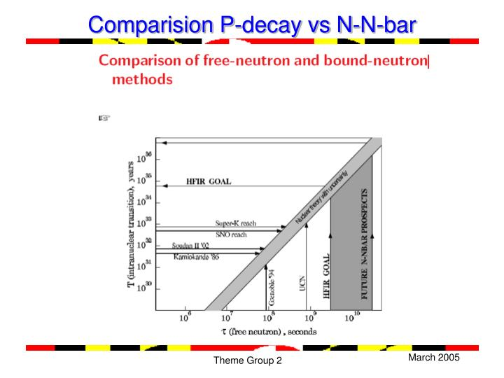Comparision P-decay vs N-N-bar