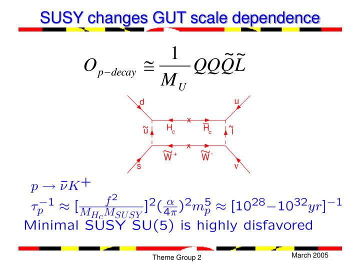 SUSY changes GUT scale dependence