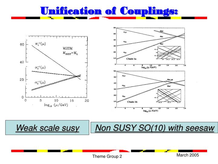 Unification of Couplings: