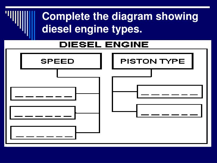 Complete the diagram showing diesel engine types.