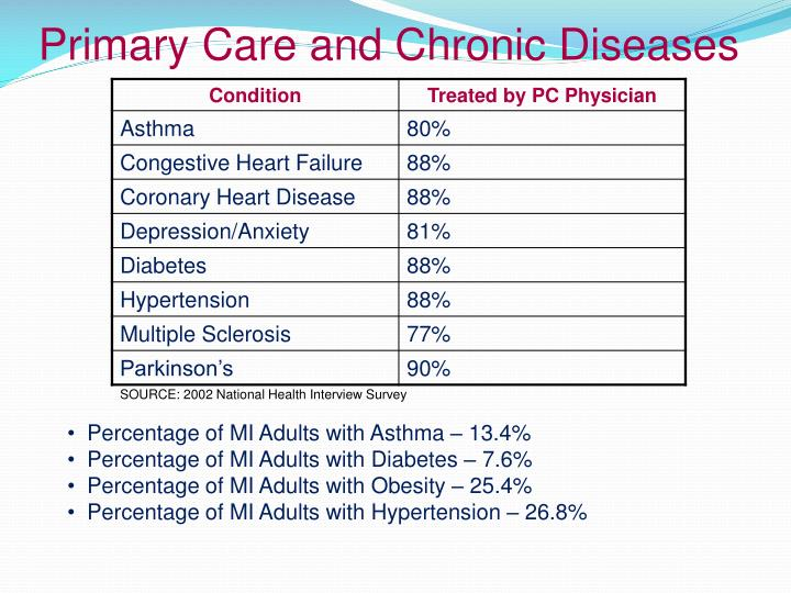 Primary Care and Chronic Diseases