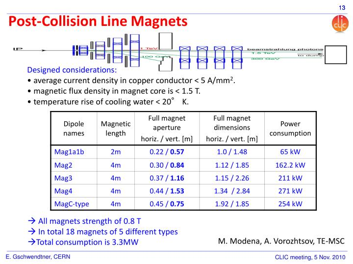 Post-Collision Line Magnets