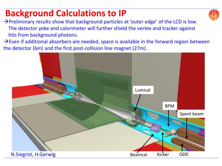 Background Calculations to IP