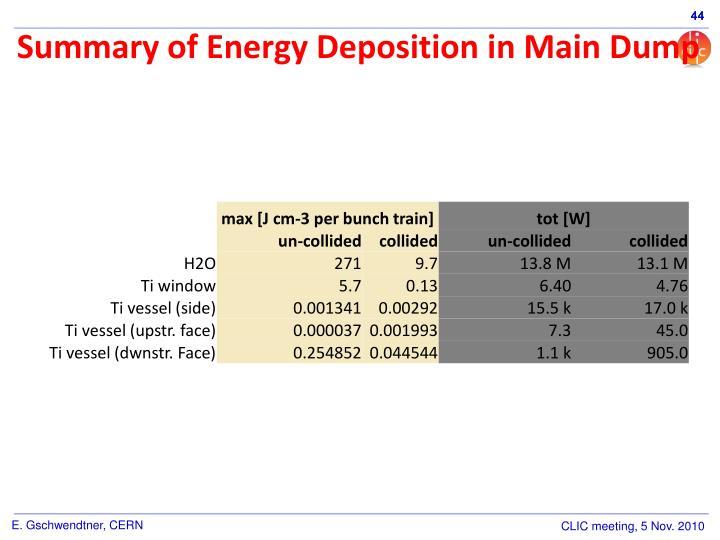 Summary of Energy Deposition in Main Dump
