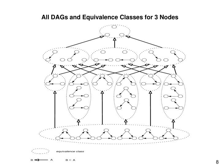 All DAGs and Equivalence Classes for 3 Nodes