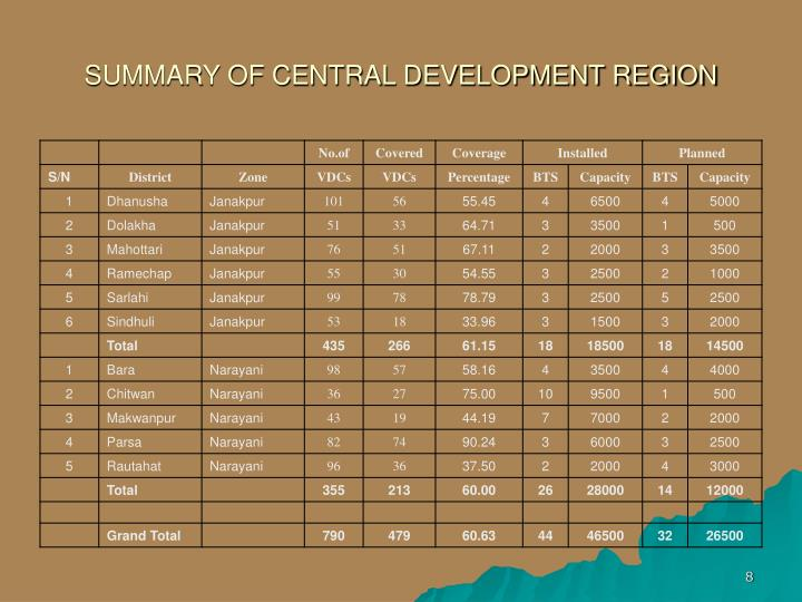 SUMMARY OF CENTRAL DEVELOPMENT REGION