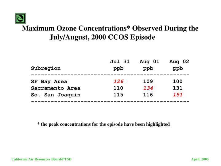 Maximum Ozone Concentrations* Observed During the
