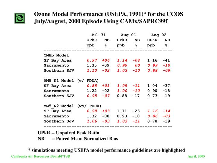 Ozone Model Performance (USEPA, 1991)* for the CCOS