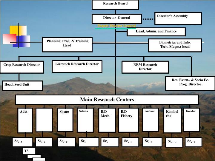 Research Board