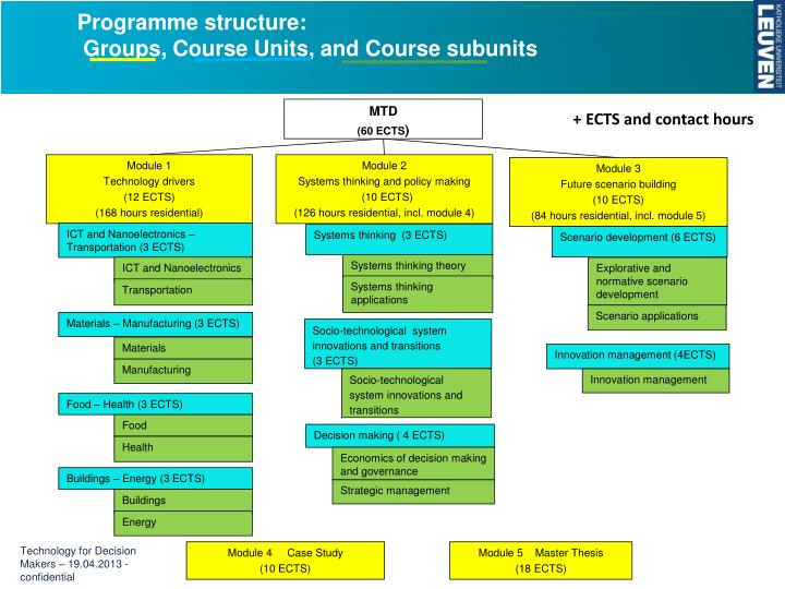 Programme structure: