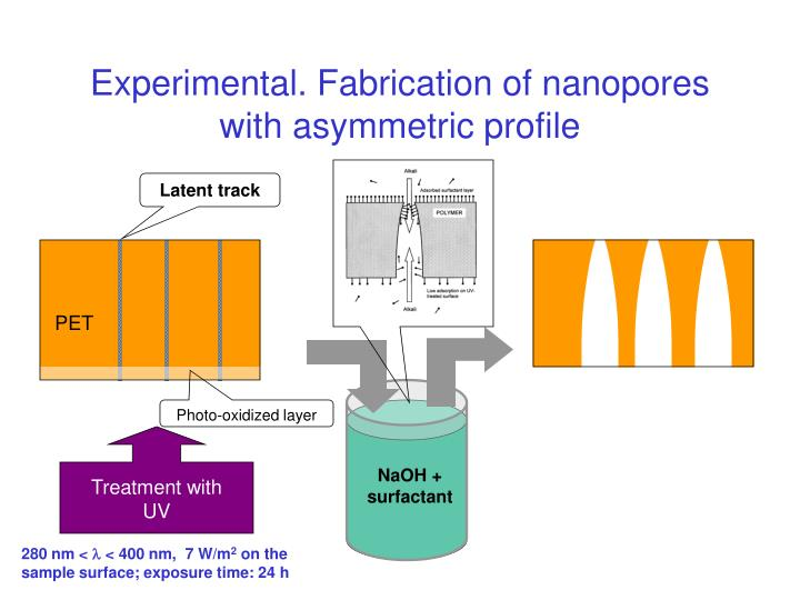Experimental. Fabrication of nanopores with asymmetric profile