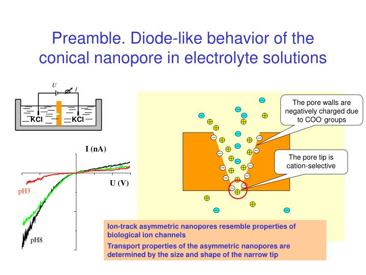 Preamble. Diode-like behavior of the conical nanopore in electrolyte solutions