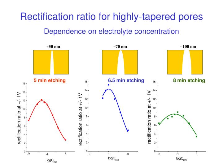 Rectification ratio for highly-tapered pores