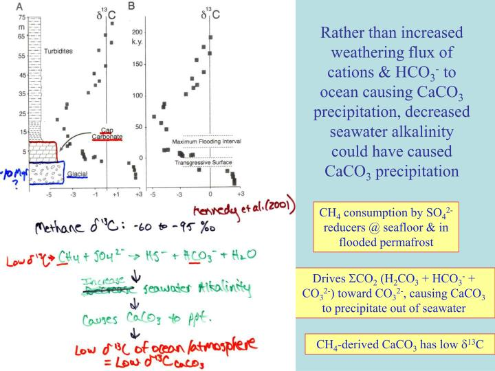 Rather than increased weathering flux of cations & HCO