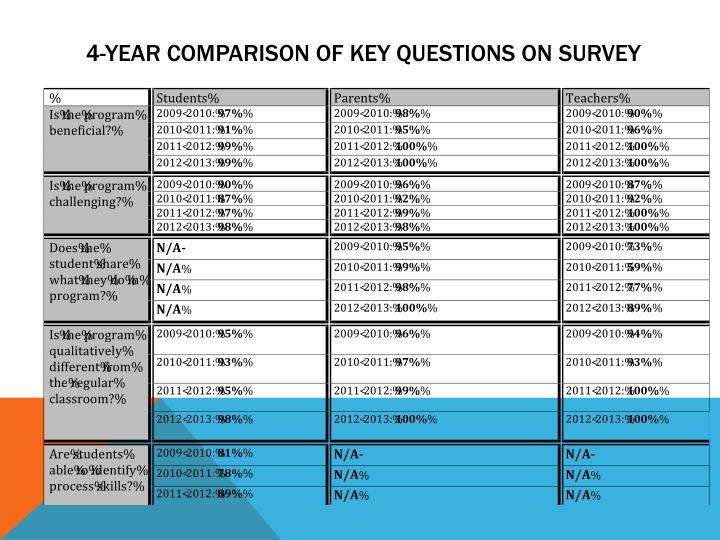 4-Year Comparison of Key Questions on Survey