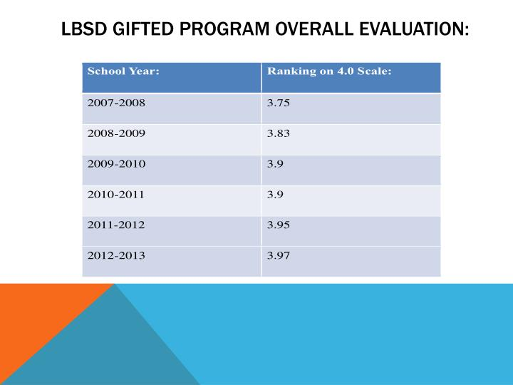 LBSD Gifted Program Overall Evaluation: