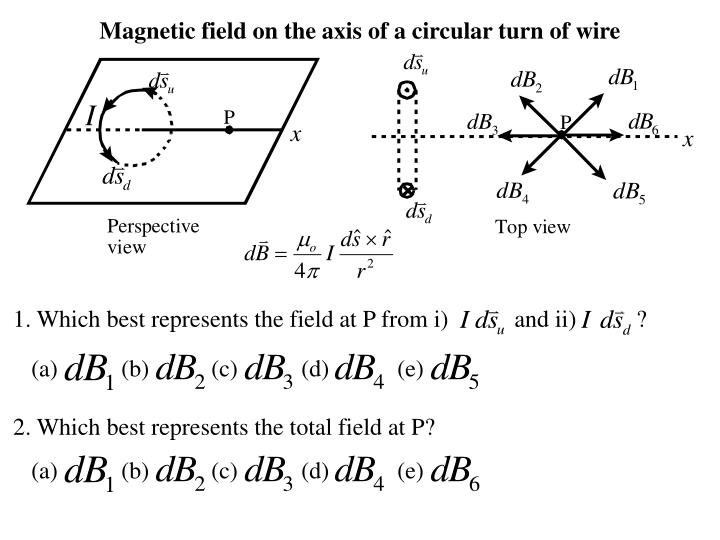 Magnetic field on the axis of a circular turn of wire