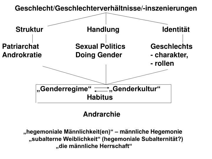 Geschlecht/Geschlechterverhältnisse/-inszenierungen