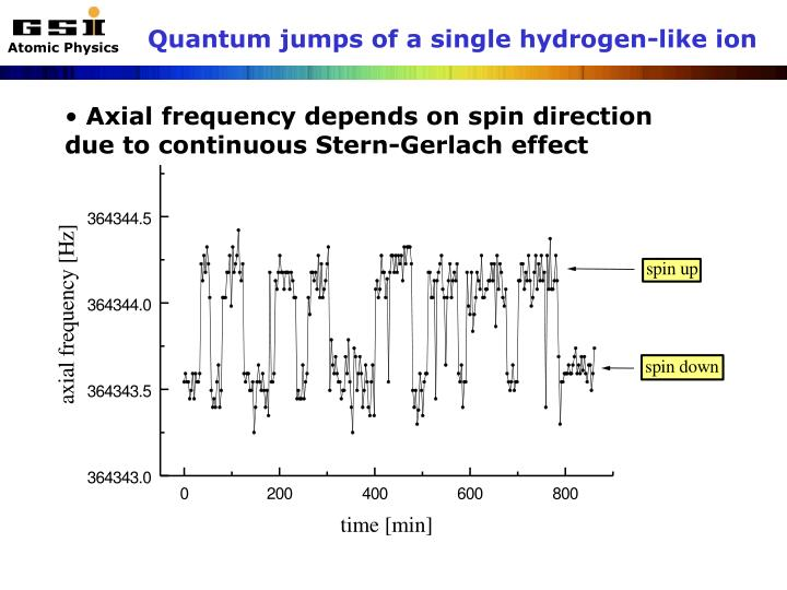 Quantum jumps of a single hydrogen-like ion