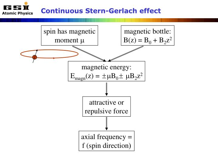 Continuous Stern-Gerlach effect