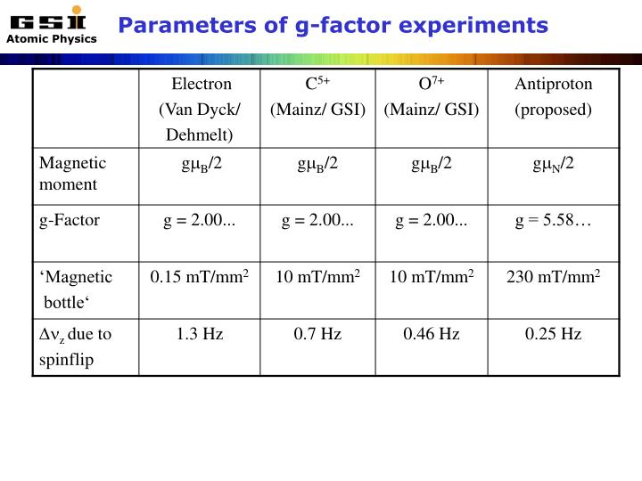 Parameters of g-factor experiments