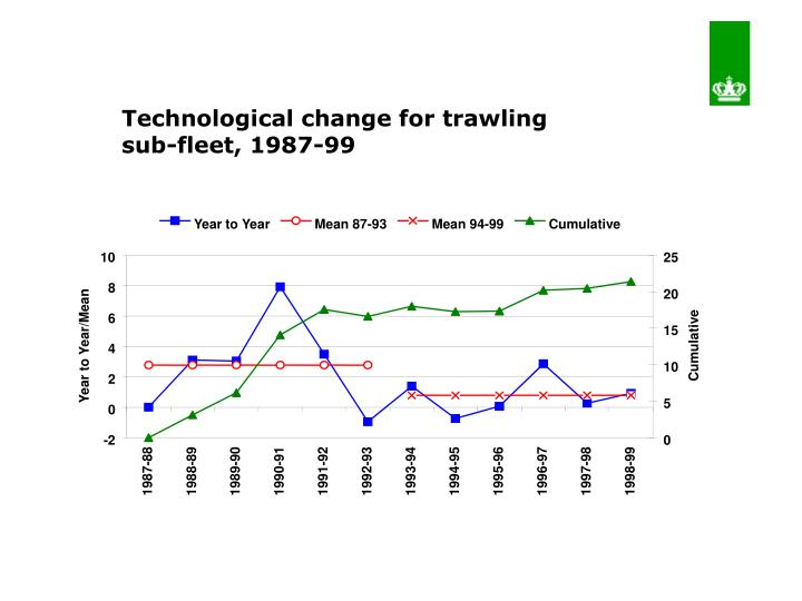 Technological change for trawling sub-fleet, 1987-99