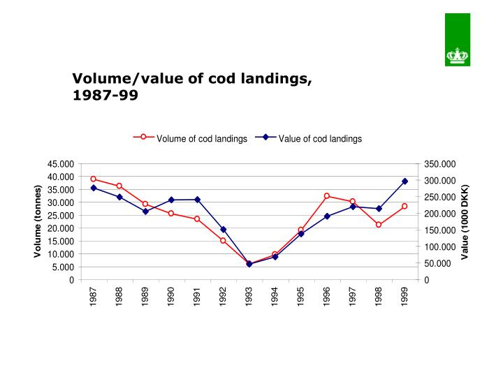 Volume/value of cod landings, 1987-99