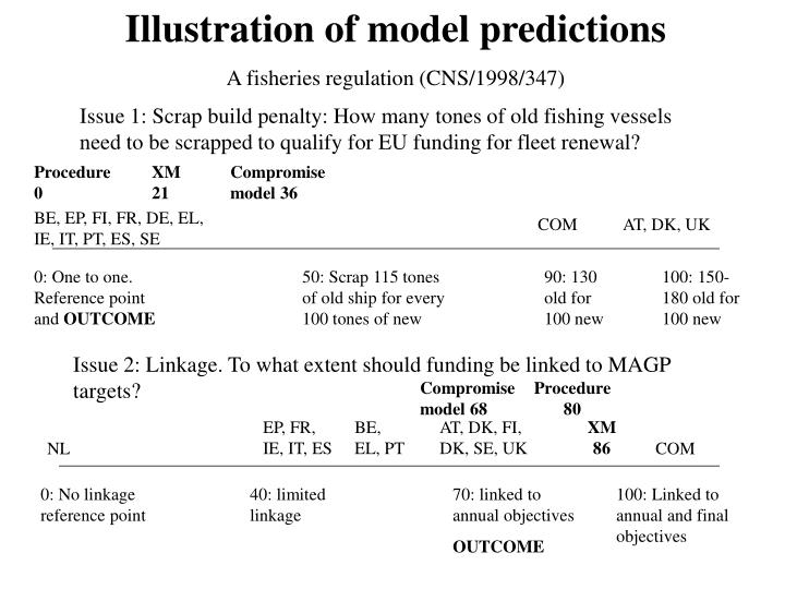 Illustration of model predictions