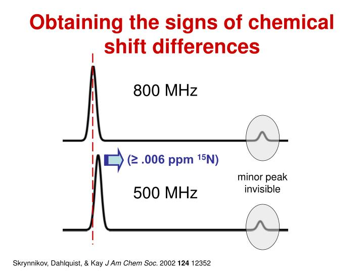 Obtaining the signs of chemical shift differences