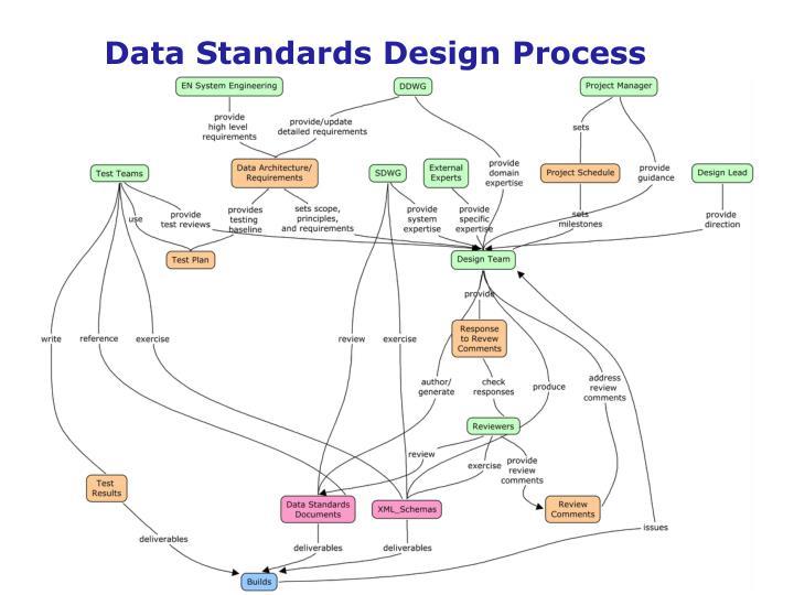 Data Standards Design Process