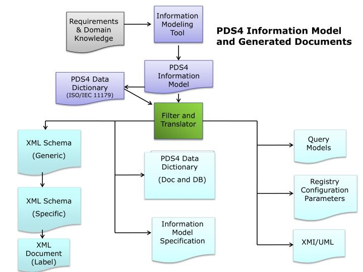 Information Modeling