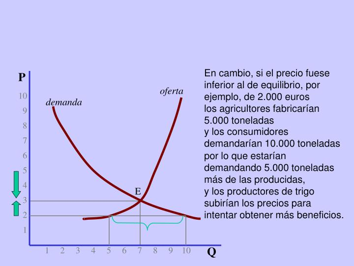 En cambio, si el precio fuese inferior al de equilibrio, por ejemplo, de 2.000 euros