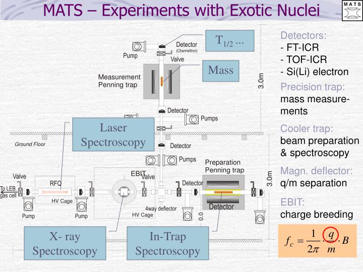 MATS – Experiments with Exotic Nuclei