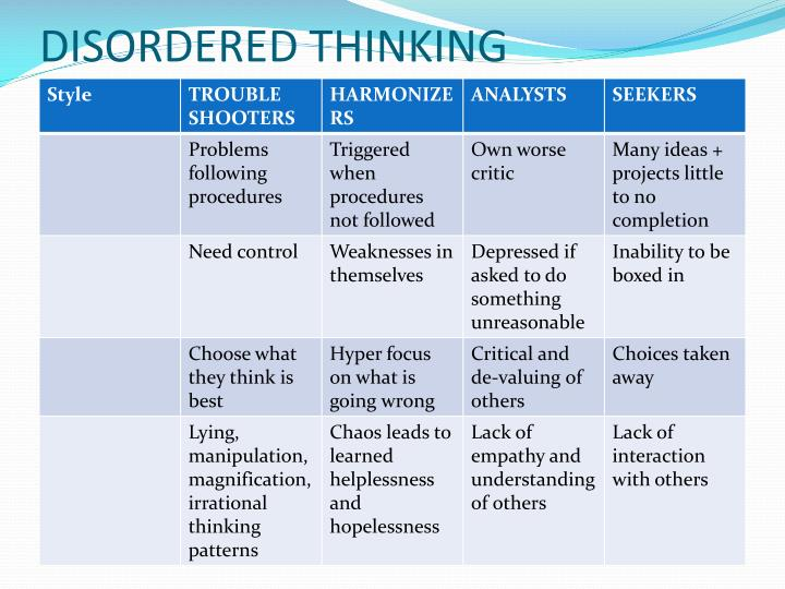 DISORDERED THINKING