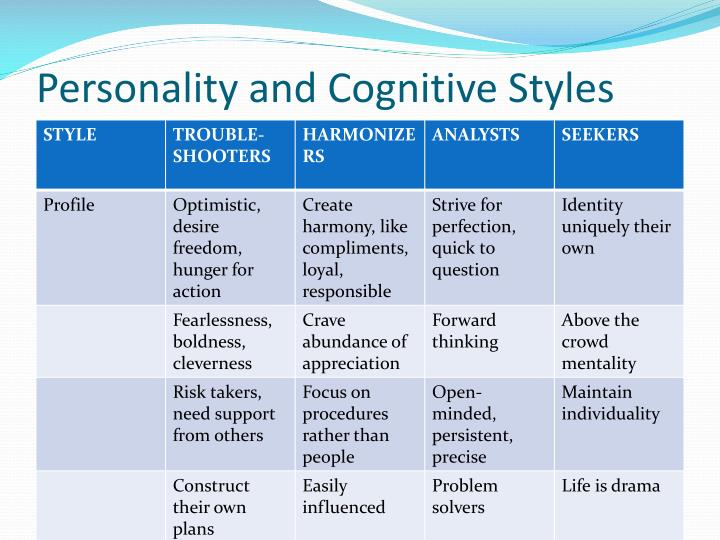 Personality and Cognitive Styles